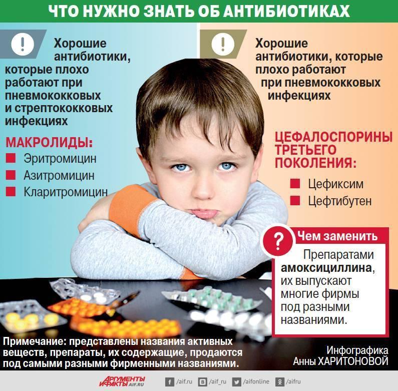Как часто можно пить антибиотики: спросили у врача