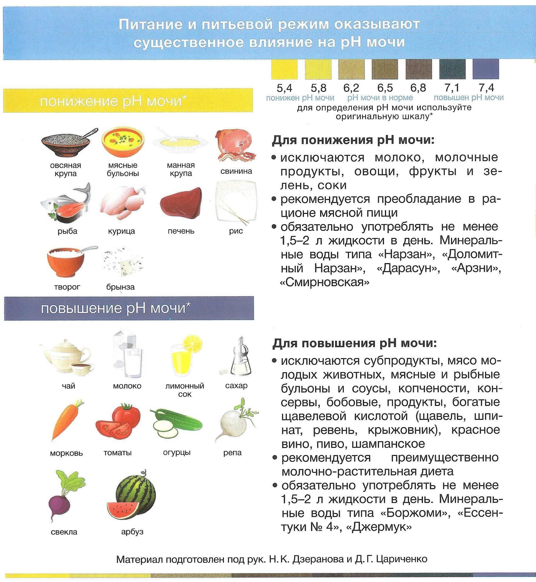 Оксалаты в моче – что это значит? в моче соли оксалат аммония, оксалат кальция