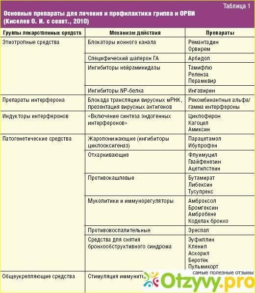 Дизентерия: первые симптомы у детей. особенности течения у грудничков и детей до 3 лет