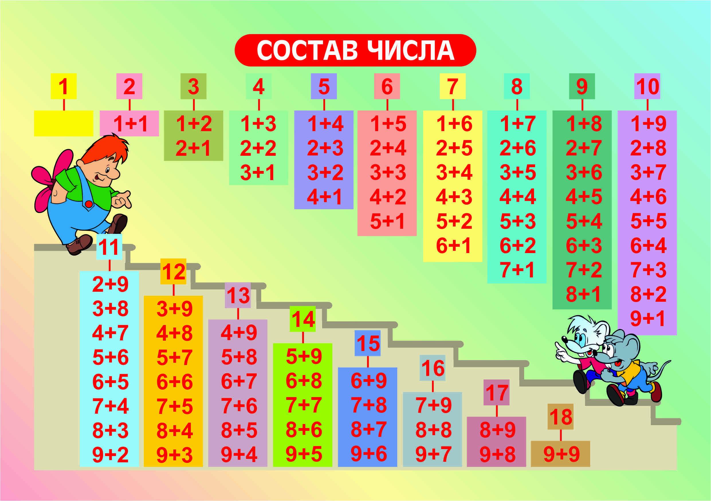 Как объяснить состав числа детям? | интерактивная образовательная платформа для обучения детей начальной и средней школы - умназия