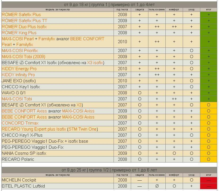 Краш-тесты детских автокресел (52 фото): таблица и рейтинг лучших моделей для детей от 0 до 18 по результатам тест-драйва, самые безопасные варианты от 9 до 36 кг 2020 года