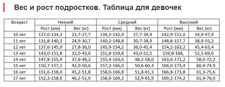 Рост подростка: таблица. соотношение роста и веса у подростков по возрасту: периоды интенсивного роста
