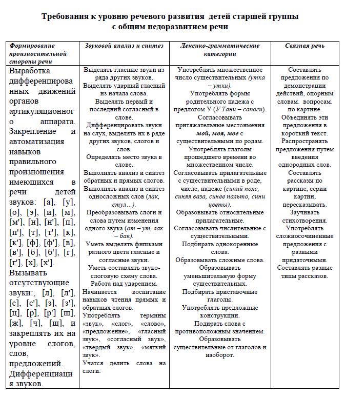 Общее недоразвитие речи (онр), причины, симптомы, диагностика и лечение, онр 1 2 3 4 уровня
