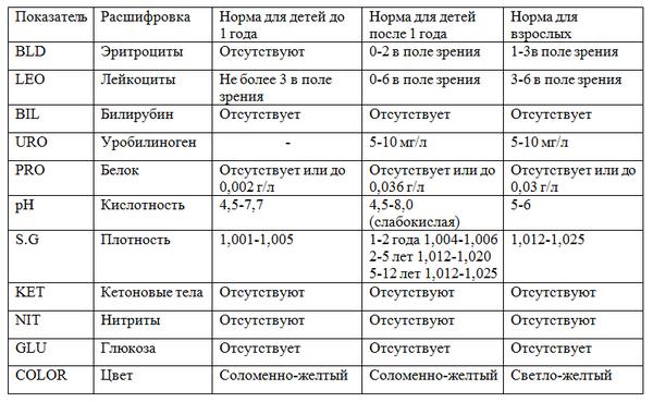 Общий анализ мочи взрослых людей. норма показателей и расшифровка результатов клинического анализа мочи