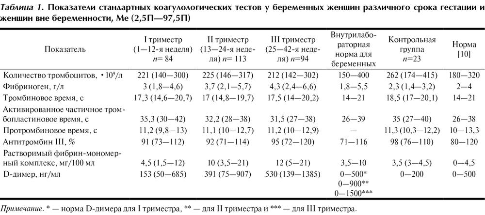 Коагулограмма у детей норма таблица