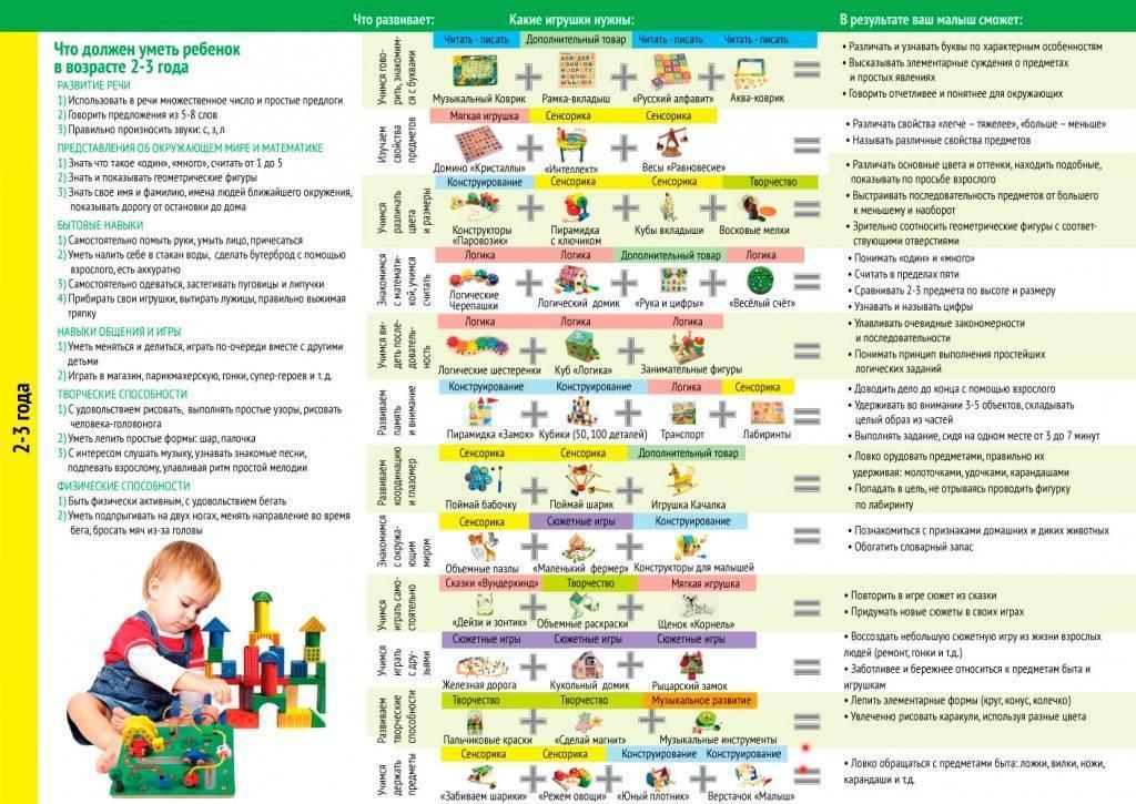 Развитие ребёнка в 3 года: что уже умеет и чему можно научить