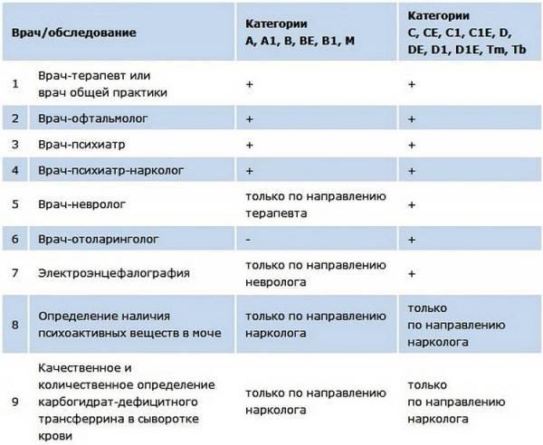 Каких врачей нужно проходить в 1 месяц новорожденным в поликлинике: невролог, хирург, офтальмолог, стоматолог