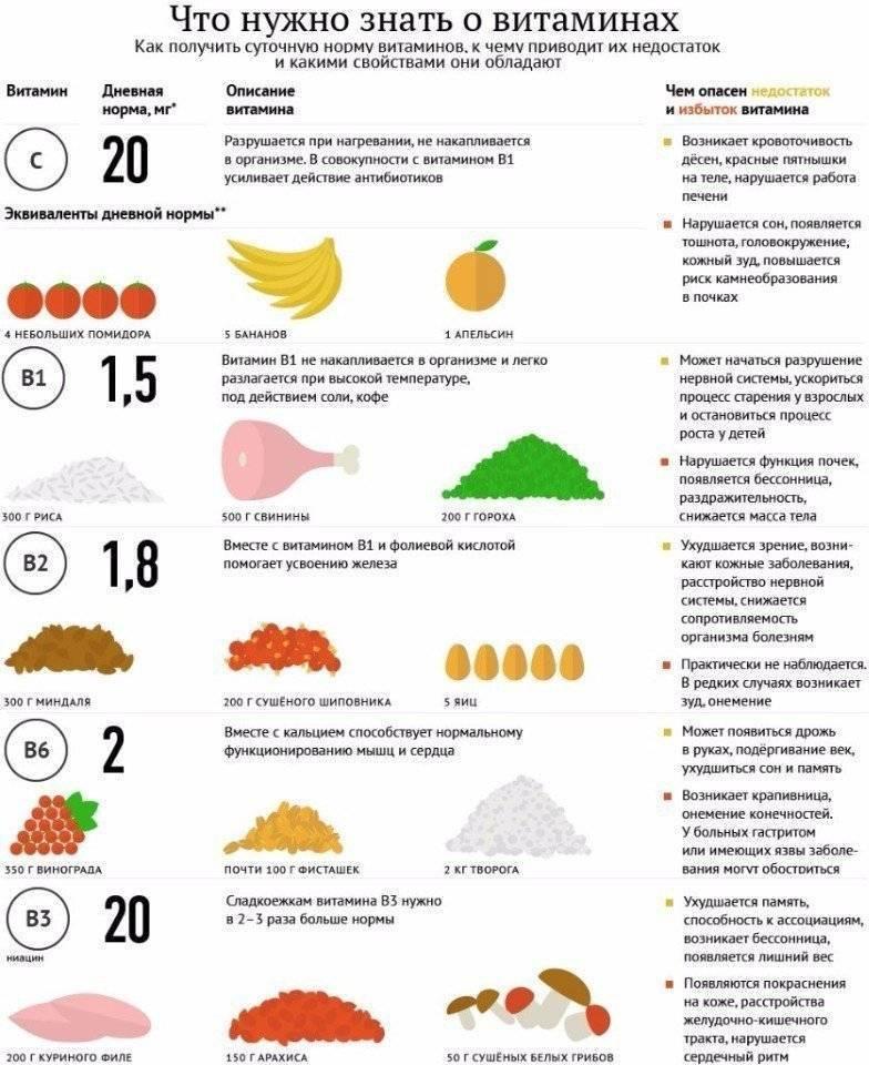 Суточная норма витаминов и минералов