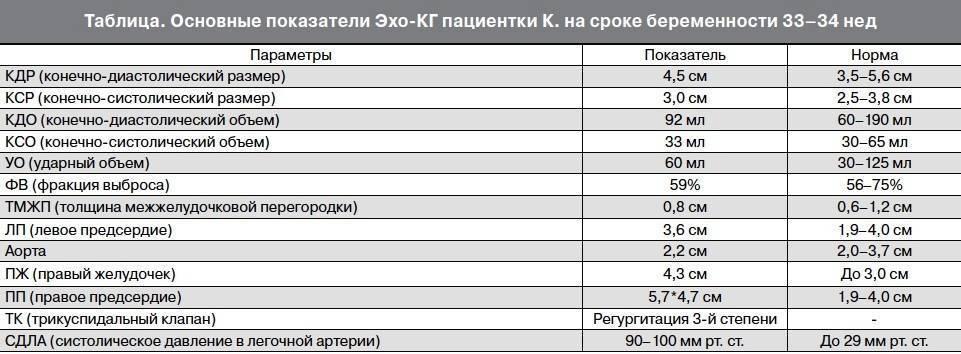 Узи сердца ребенку — когда делают новорожденному, сколько стоит, какова норма и расшифровка? - wikidochelp.ru