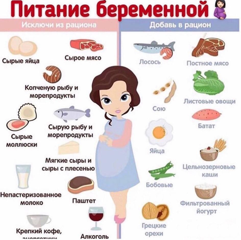 Диета для беременных: особенности режима сбалансированного правильного питания и рациона женщины, рекомендации по меню и  полезная инструкция по еде