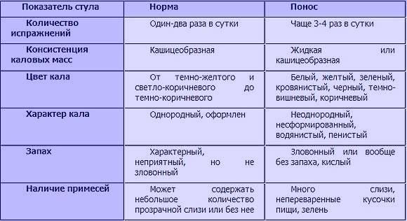 ✅ темный стул при беременности - ipraktica.ru