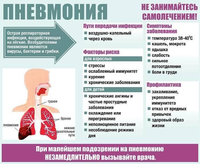 Пневмония при беременности: опасность для плода и беременной, диагностика, лечение