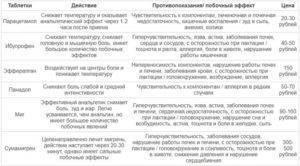 Парацетамол при грудном вскармливании - инструкция по применению и цена