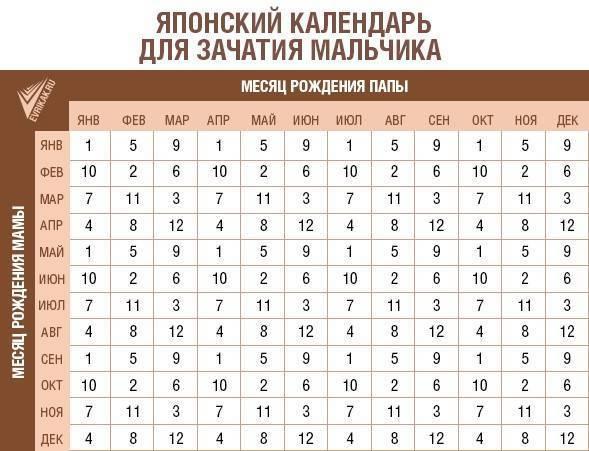 Таблица зачатия.