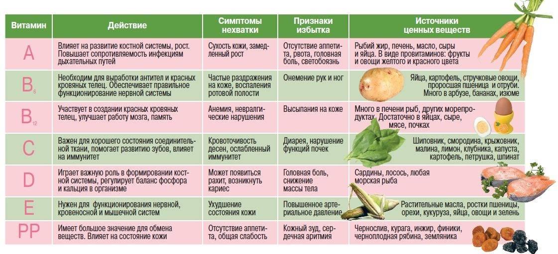 Рейтинг витаминов для детей