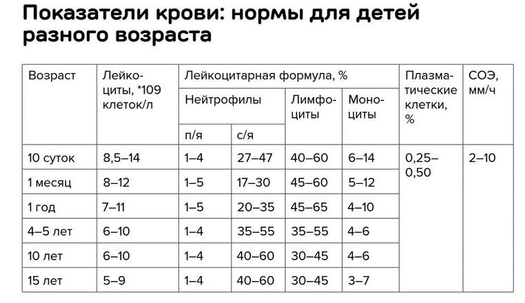 Норма лимфоцитов у детей в крови по возрастам (таблица)