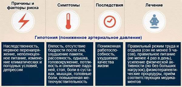 Артериальное давление у детей (норма, симптомы и причины повышения/понижения)