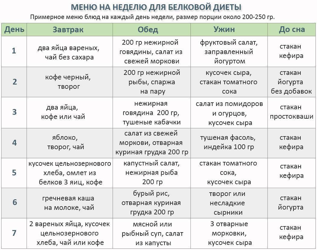 Белковая диета на неделю: минус 6 кг за 7 дней. меню на каждый день