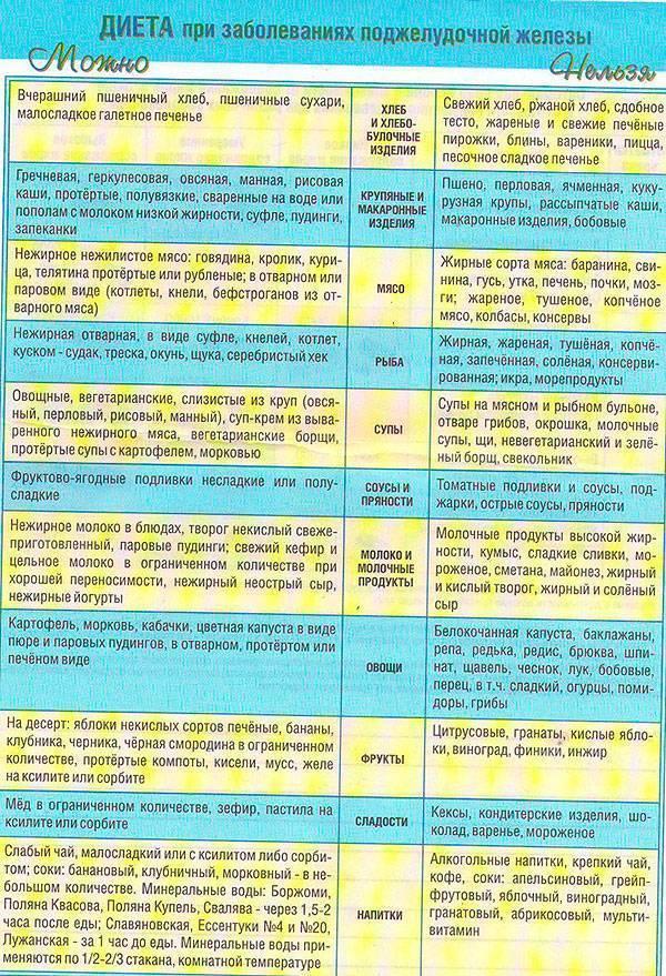 Диета № 4 при заболеваниях кишечника: специфика и характеристики, основные меню на неделю