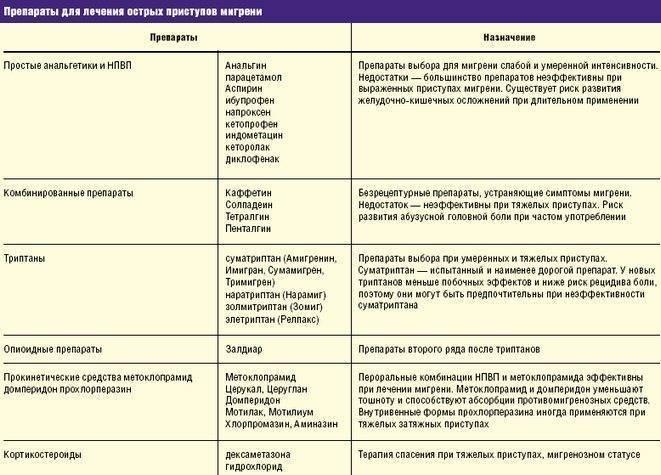Нестероидные противовоспалительные препараты: список нпвс (нпвп) лекарства нового поколения