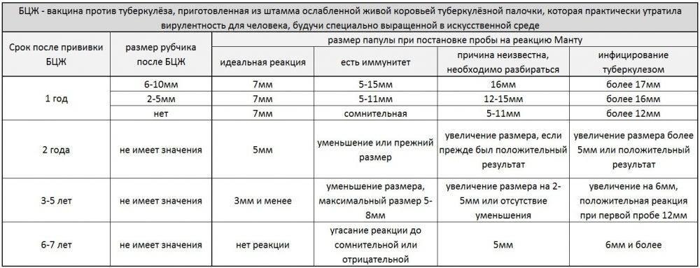 Манту 7 мм у ребенка в 7 лет: норма и размер, реакция 10 мм и 14 мм у детей, таблица