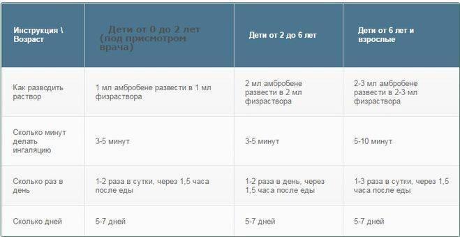 Пульмикорт для ингаляции: инструкция, дозировка и как правильно разводить препарата с физраствором для ребёнка