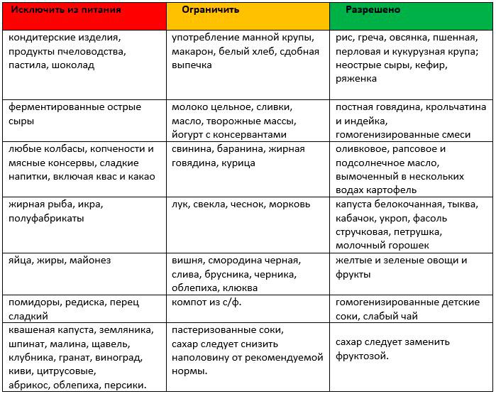 Стоматит у ребенка до года: особенности лечения, гигиены и питания