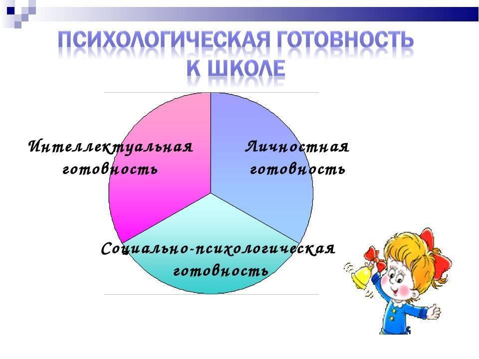 Психологическая готовность к обучению в школе | социальная сеть работников образования