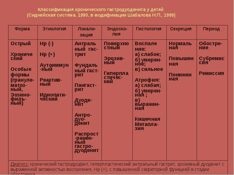 Гастродуоденит: диета и питание, меню на неделю с рецептами
