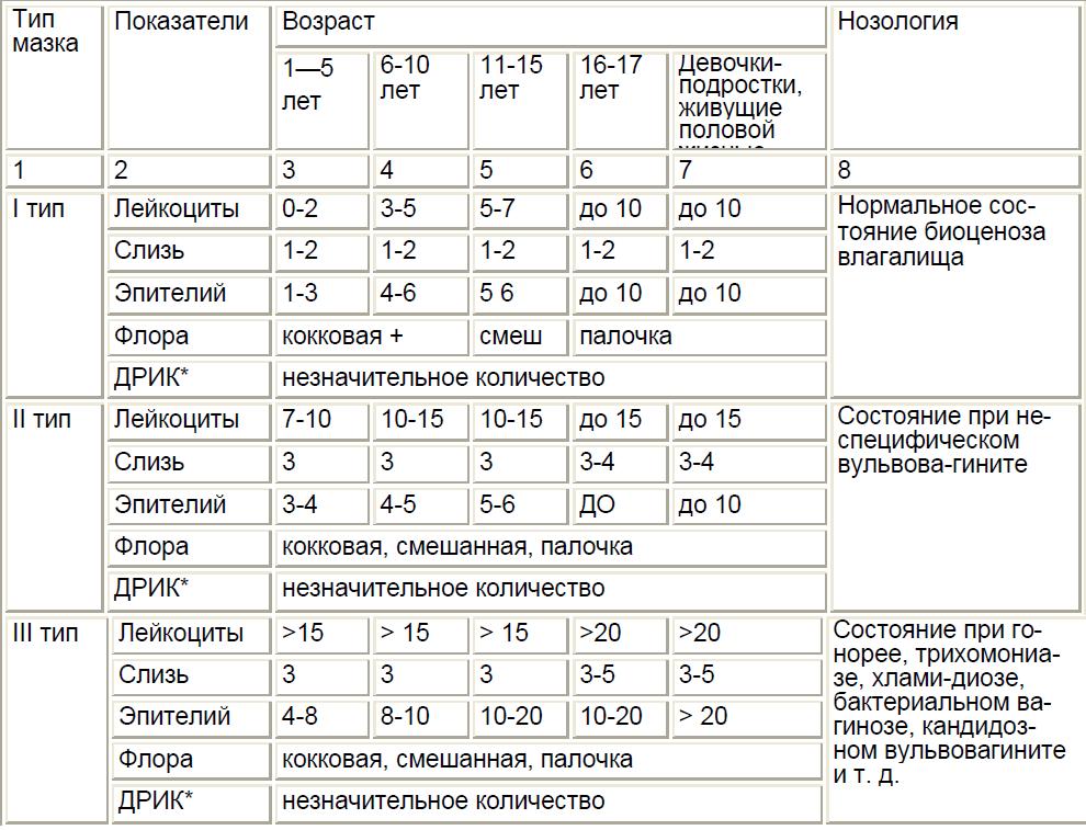 Таблица норм лейкоцитов в мазке у женщин и причины повышения