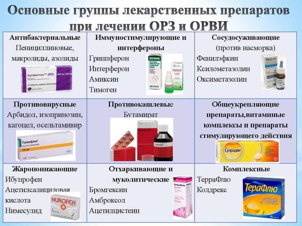 Противовирусные препараты для детей до 1 года, 2, 3, 5, 7 и 12 лет