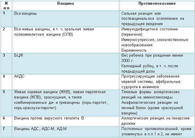 Прививки: 15 болезней, от которых нас спасает вакцинация — net-bolezniam.ru