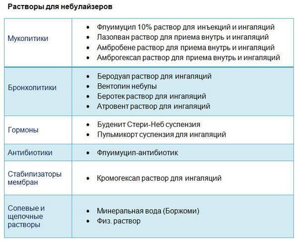 Физрастворы для детей для ингаляции: дозировка, сколько раз и как делать ингаляции с физраствором ребенку