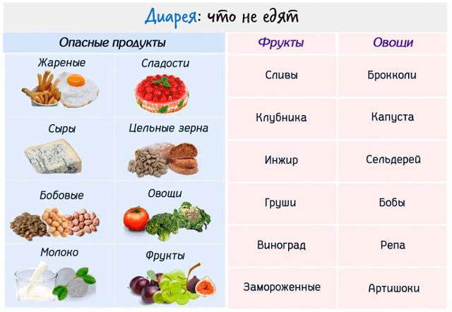 Чем кормить ребенка при поносе   что можно есть при диарее ребенку