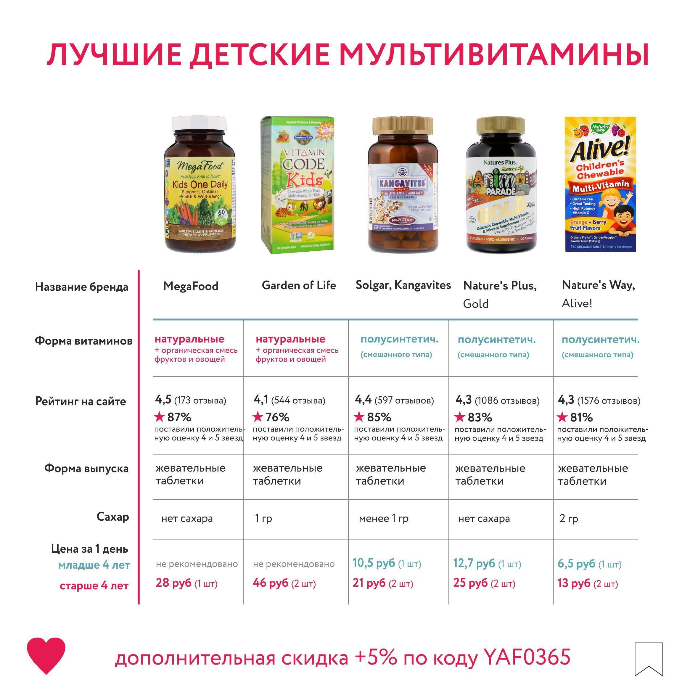 Какие лучше витамины для ребенка 6 лет: какие принимать для укрепления иммунитета, отзывы