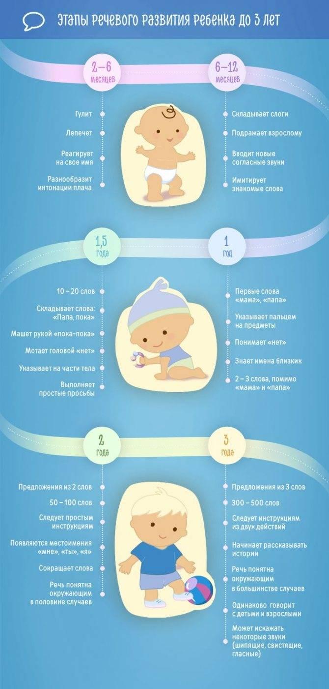 Все о развитии ребенка в 5 месяцев: рост и вес малыша, особенности питания грудничка на шестом месяце жизни - врач 24/7
