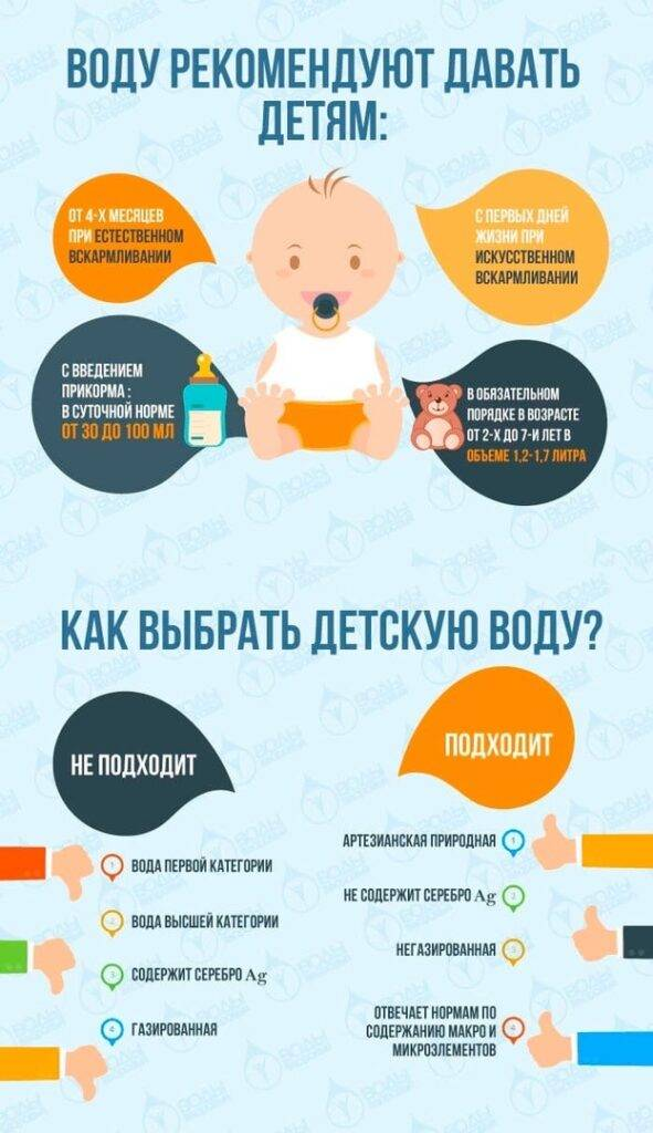 Когда давать воду новорожденному при грудном вскармливании - всё о грудничках