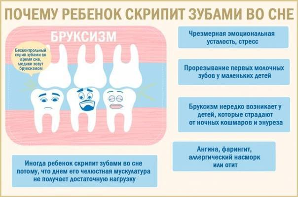 Почему скрипят зубами во сне: причины бруксизма