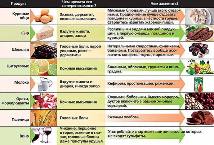 Пищевая аллергия: причины заболевания, симптоматика, диагностика и лечение