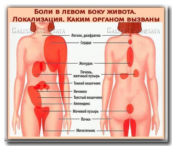 У ребенка болит левый бок внизу живота при движении