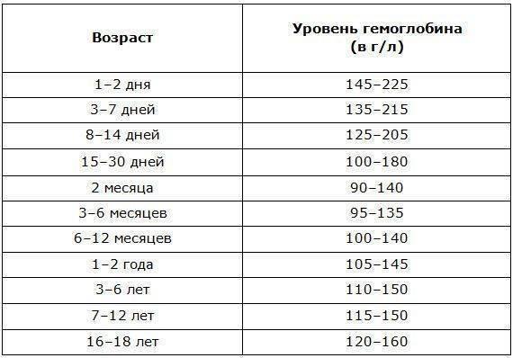 Норма гемоглобина у детей: таблица по возрасту, какой уровень гемоглобина в крови должен быть у ребенка