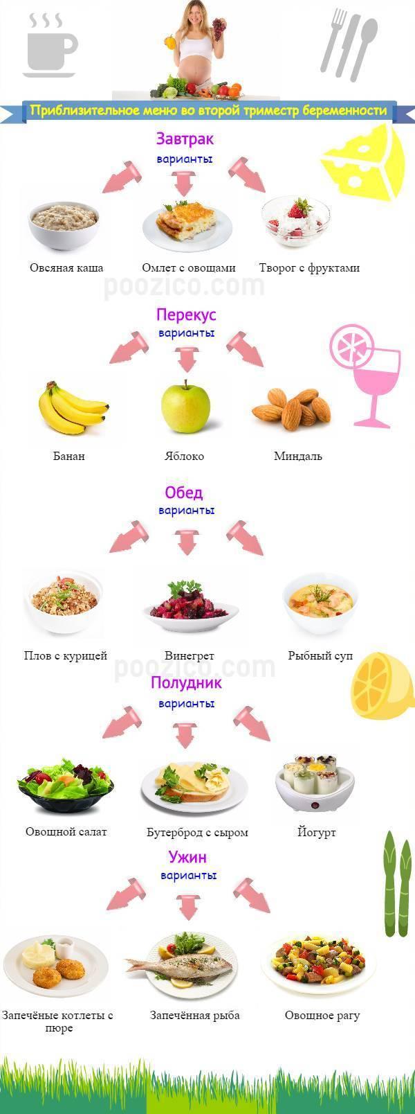 Какие продукты нельзя есть беременным?