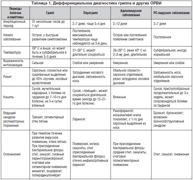 Орви у детей: причины, характерные симптомы, лечение, профилактика