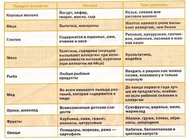 Гипоаллергенная диета для кормящих мам при аллергии: меню, список продуктов, рецепты