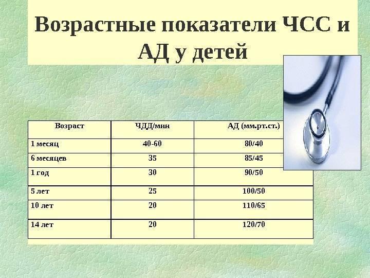 Норма чсс у детей по возрастам в таблице. как измерить чсс у ребенка?