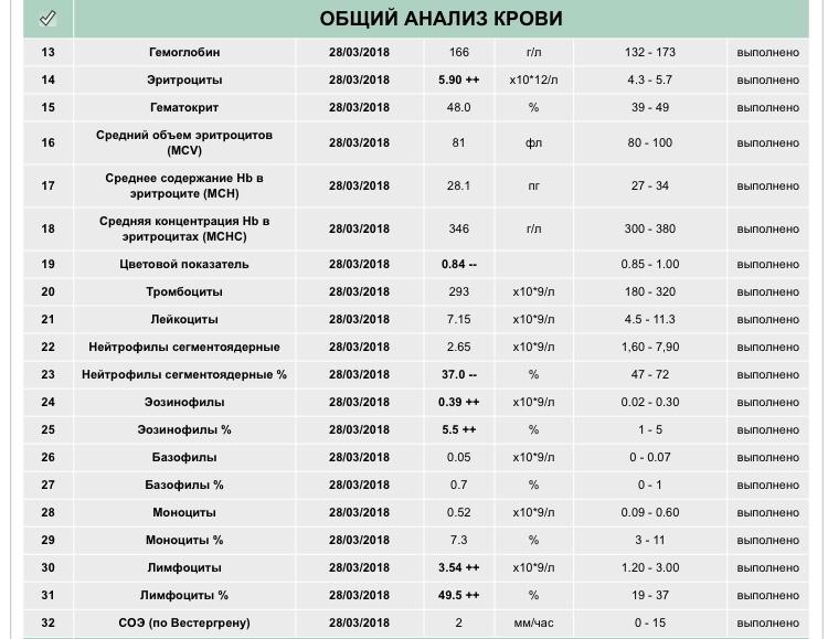 Нейтрофилы понижены или повышены у ребенка: о чем это говорит, норма сегментоядерных и палочкоядерных нейтрофилов в крови / mama66.ru