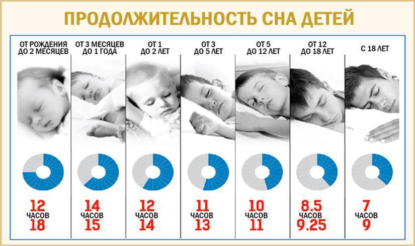 Сколько должен спать и бодрствовать новорожденный ребенок в сутки. причины плохого сна