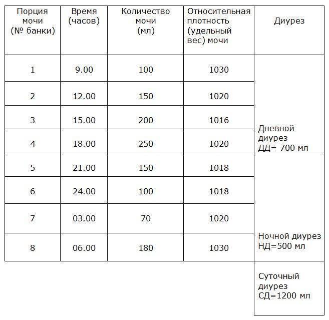 Анализ мочи по зимницкому: как правильно собрать, что показывает, норма, таблица для расшифровки