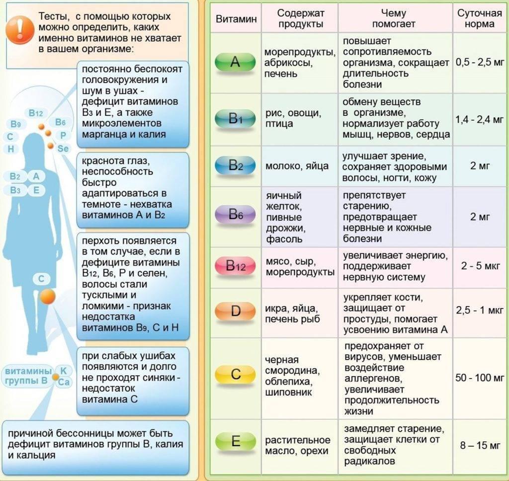 Железодефицитная анемия у детей: симптомы и лечение, особенности питания