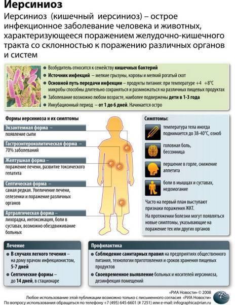 Иерсиниоз. причины, симптомы, диагностика и лечение патологии :: polismed.com